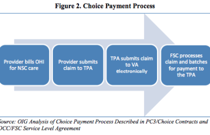 Audit of the Timeliness and Accuracy of Choice Payments - Pursuit