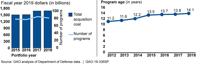 dod aging graph - Pursuit